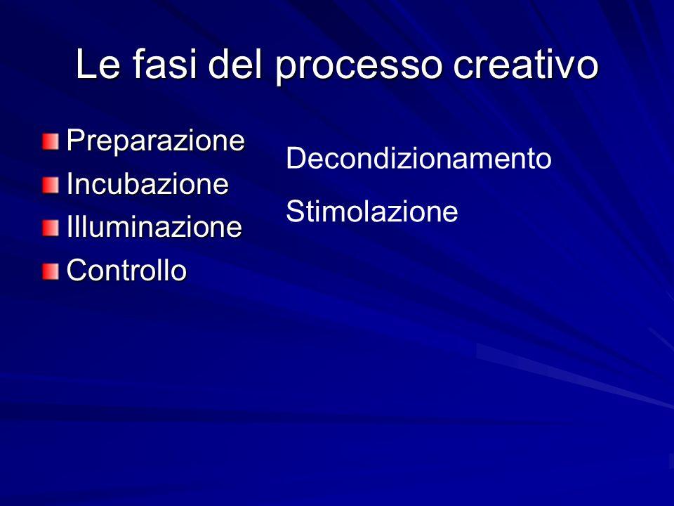 Le fasi del processo creativo
