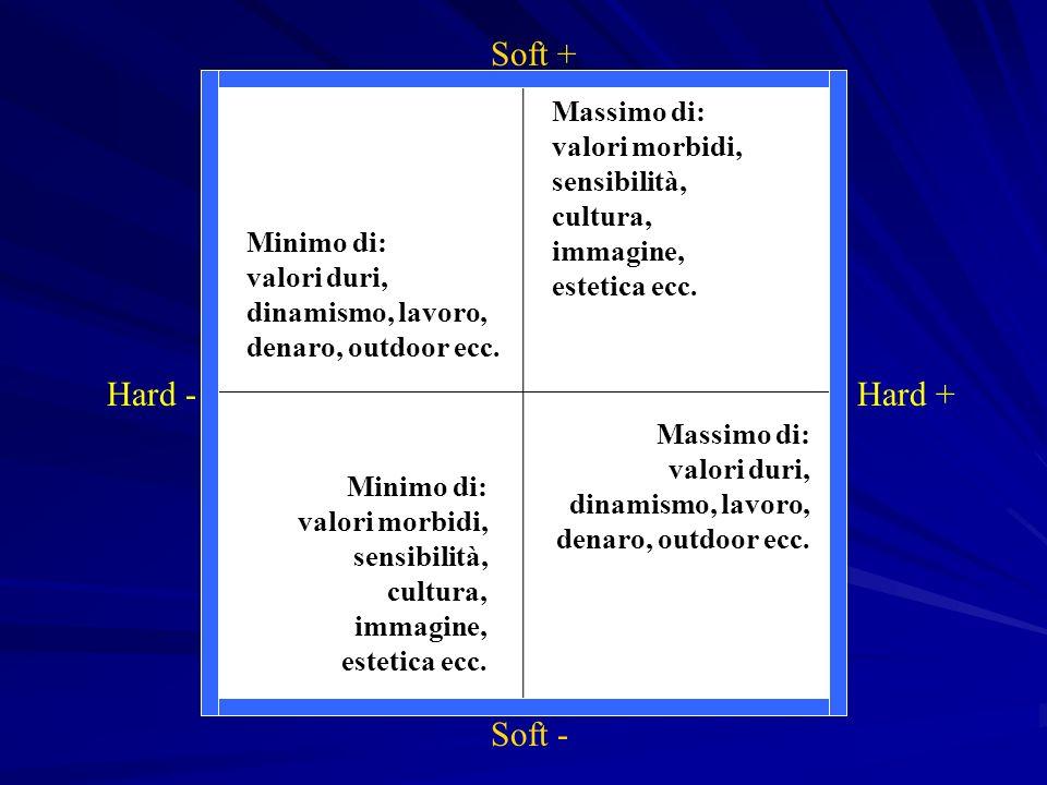 Soft + Hard - Hard + Soft -
