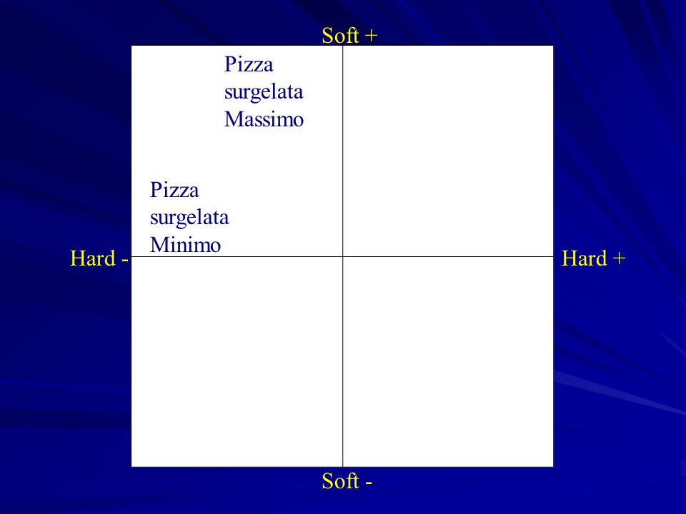Soft + Pizza surgelata Massimo Pizza surgelata Minimo Hard - Hard + Soft -