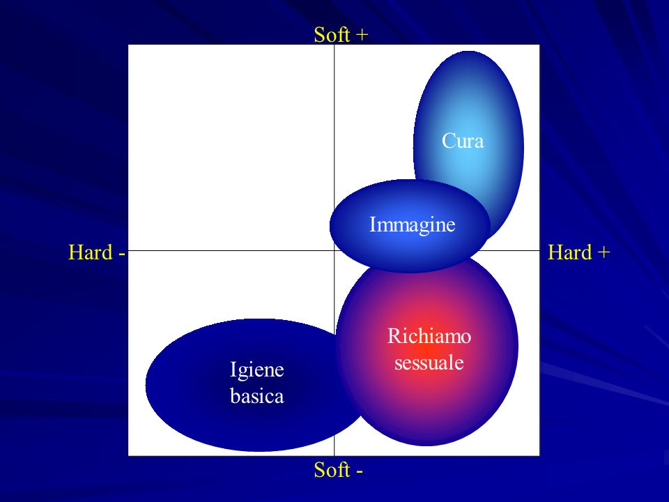 Soft + Cura Immagine Hard - Hard + Richiamo sessuale Igiene basica Soft -