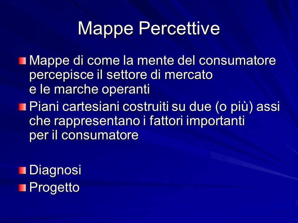 Mappe Percettive Mappe di come la mente del consumatore percepisce il settore di mercato e le marche operanti.