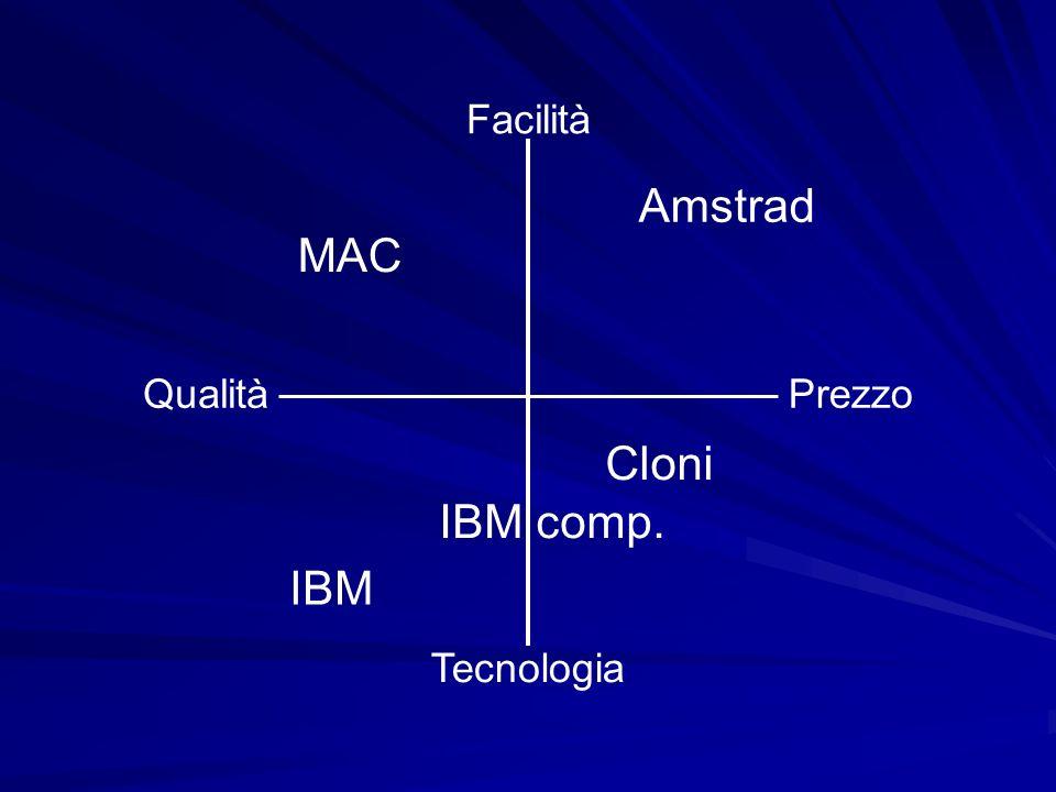 Facilità Amstrad MAC Qualità Prezzo Cloni IBM comp. IBM Tecnologia