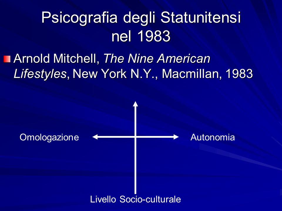 Psicografia degli Statunitensi nel 1983