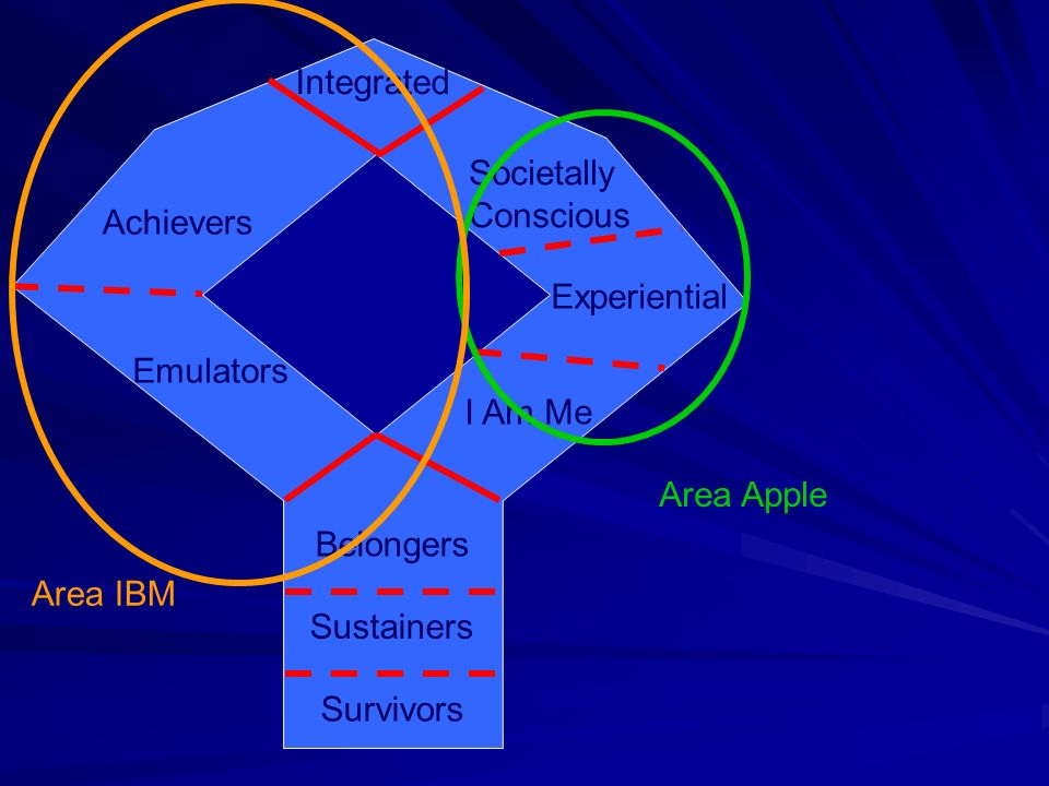 Integrated Societally Conscious. Achievers. Experiential. Emulators. I Am Me. Area Apple. Belongers.