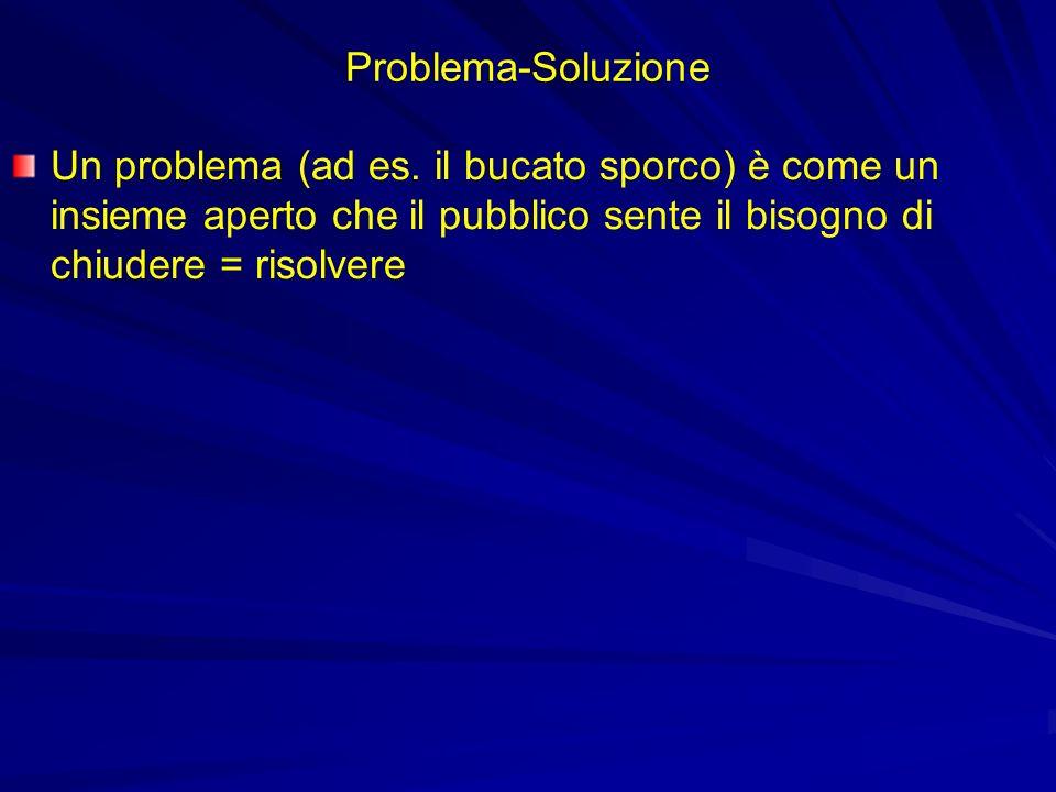 Problema-Soluzione Un problema (ad es.