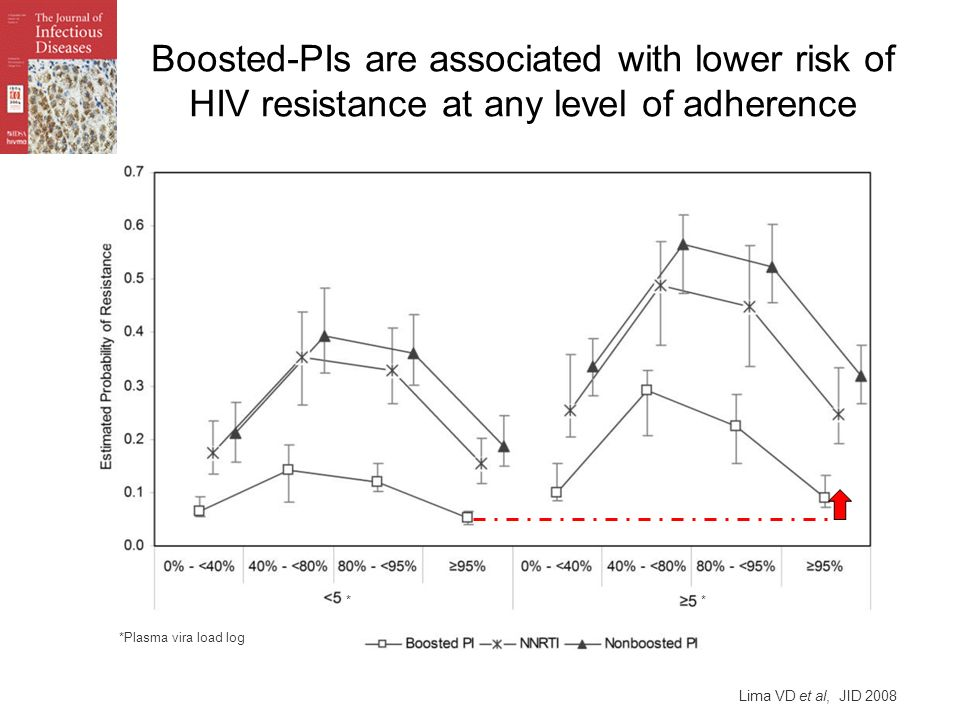 Boosted-PIs are associated with lower risk of HIV resistance at any level of adherence