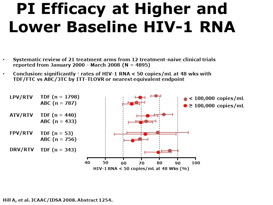 PI Efficacy at Higher and Lower Baseline HIV-1 RNA