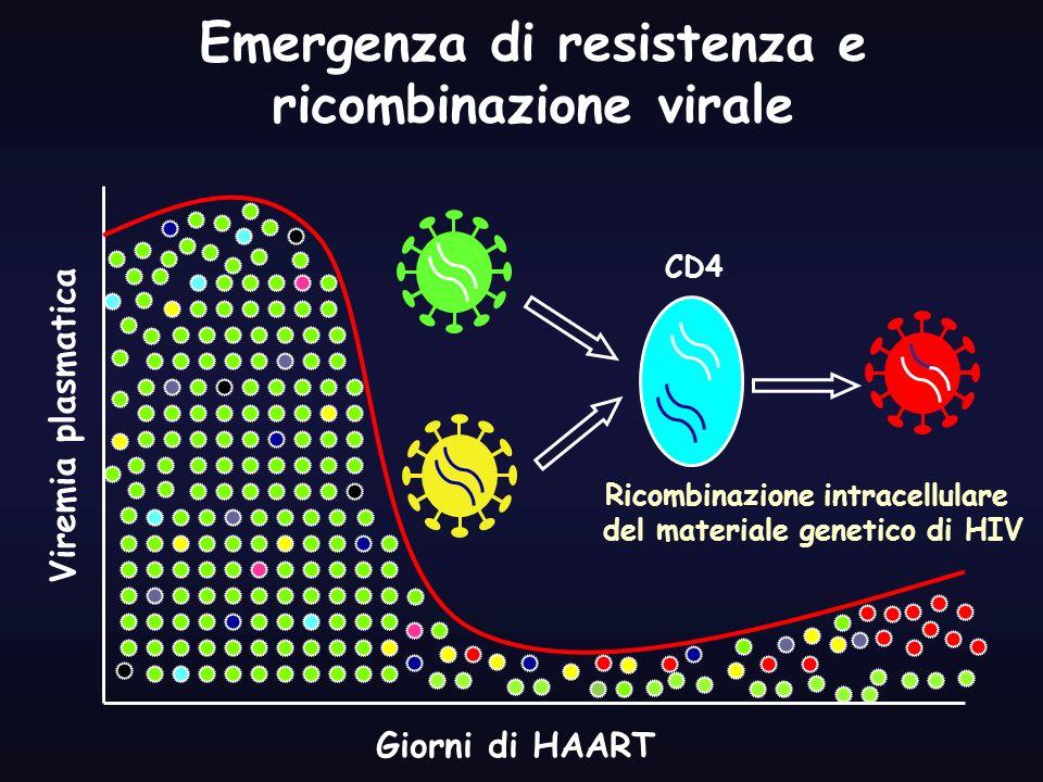 Emergenza di resistenza e ricombinazione virale