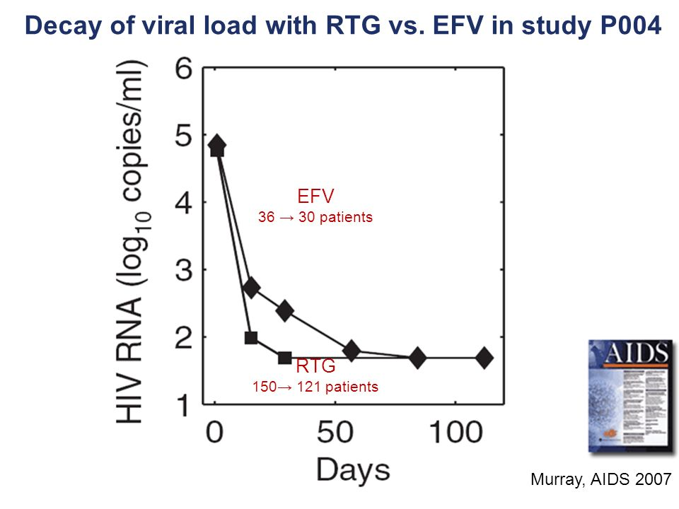 Decay of viral load with RTG vs. EFV in study P004