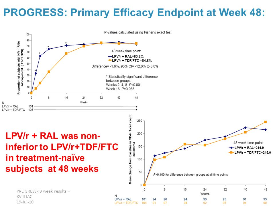 PROGRESS: Primary Efficacy Endpoint at Week 48: