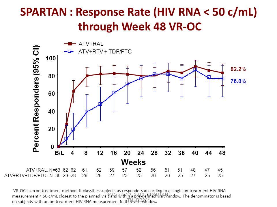 SPARTAN : Response Rate (HIV RNA < 50 c/mL) through Week 48 VR-OC