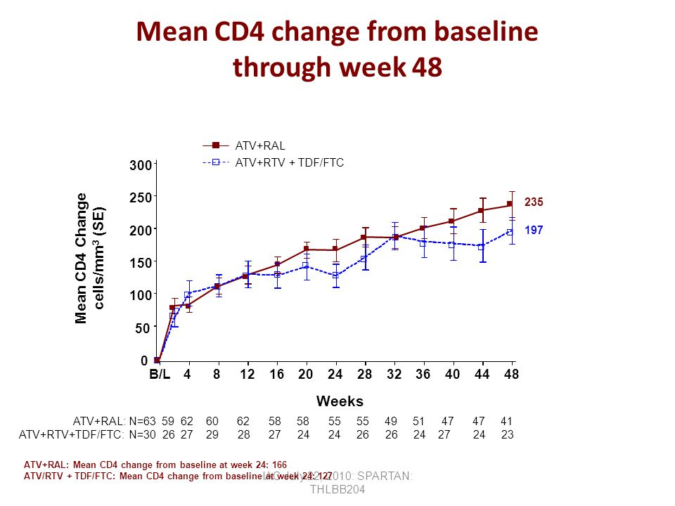 Mean CD4 change from baseline through week 48