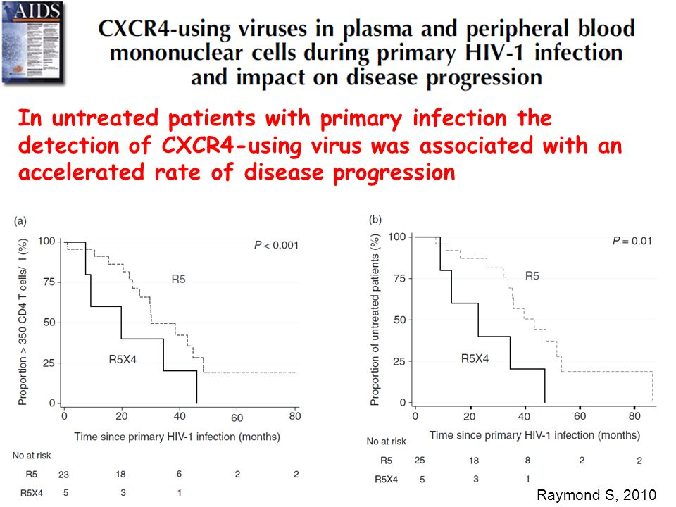 In untreated patients with primary infection the detection of CXCR4-using virus was associated with an accelerated rate of disease progression