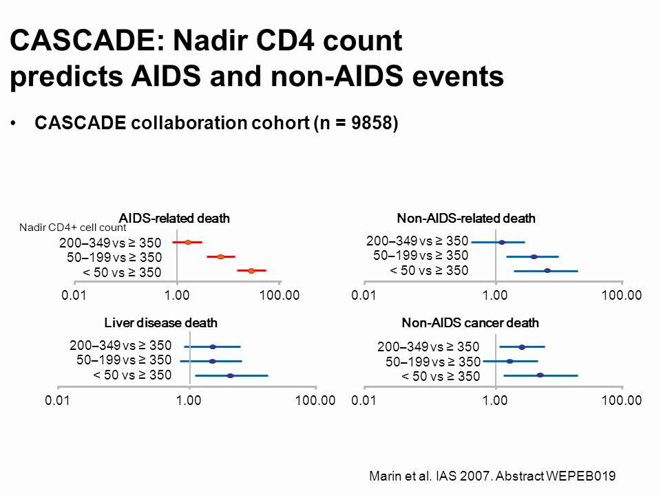 CASCADE: Nadir CD4 count predicts AIDS and non-AIDS events