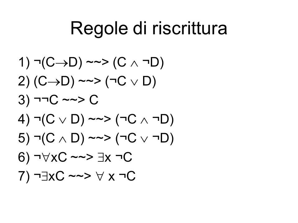 Regole di riscrittura 1) ¬(CD) ~~> (C  ¬D)