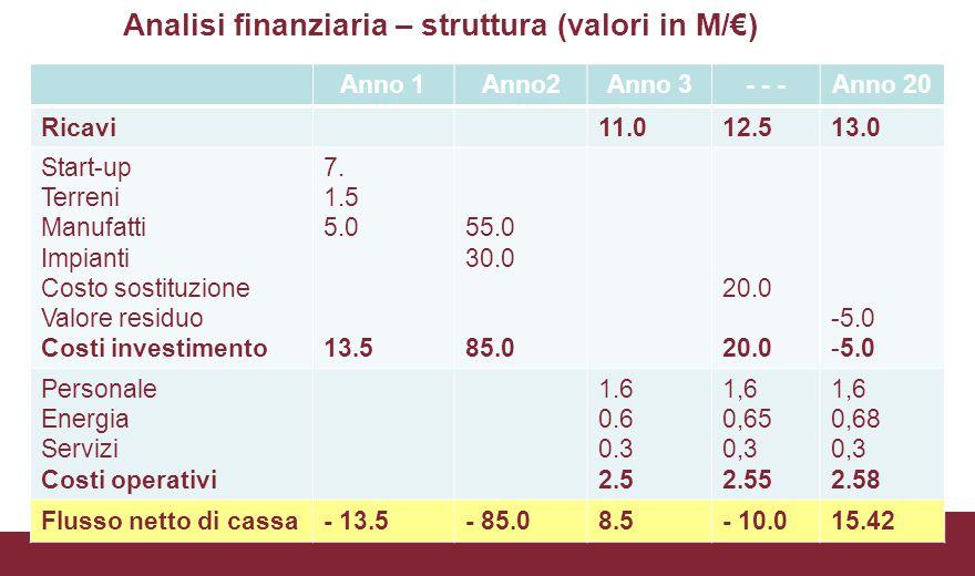 Analisi finanziaria – struttura (valori in M/€)