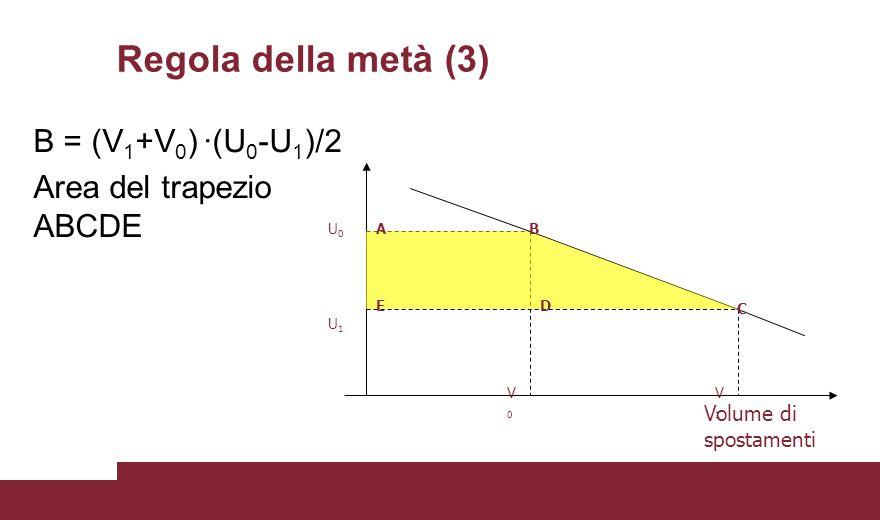 Regola della metà (3) B = (V1+V0) ·(U0-U1)/2 Area del trapezio ABCDE