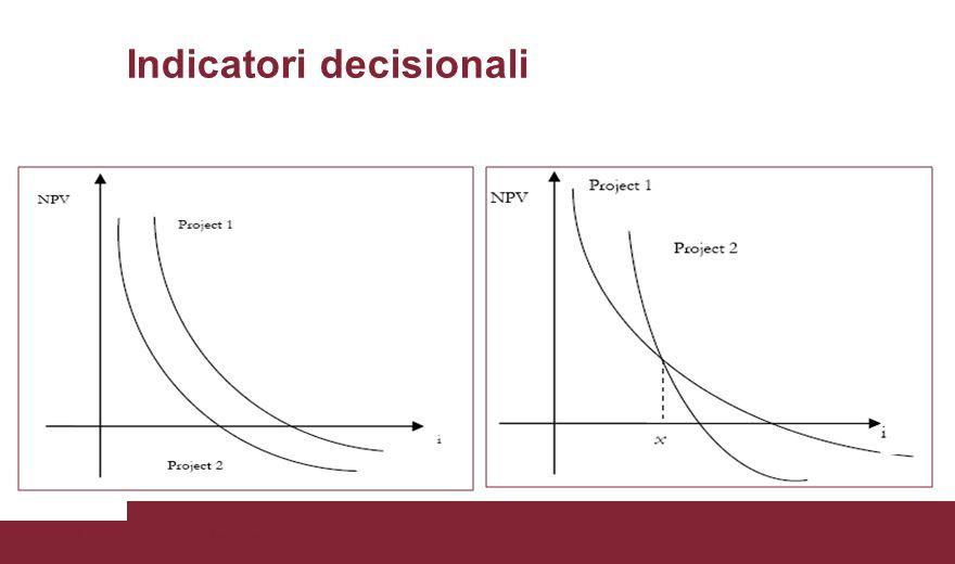 Indicatori decisionali