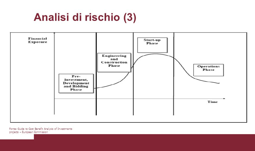 Analisi di rischio (3) Fonte: Guide to Cost Benefit Analysis of Investments projects – European Commission.