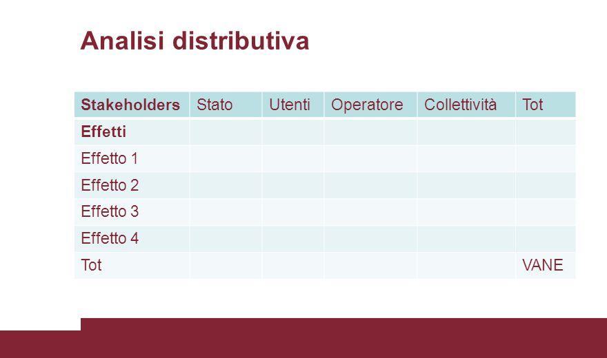 Analisi distributiva Stakeholders Stato Utenti Operatore Collettività