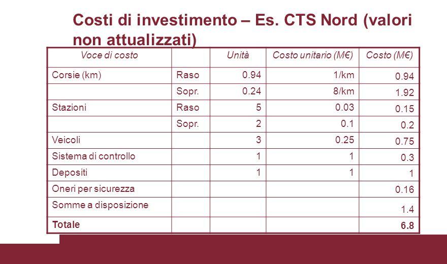 Costi di investimento – Es. CTS Nord (valori non attualizzati)