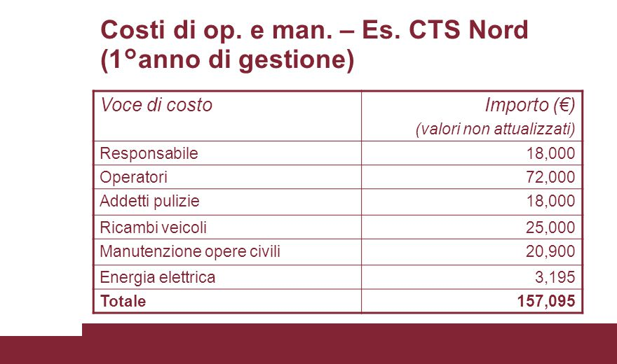 Costi di op. e man. – Es. CTS Nord (1°anno di gestione)