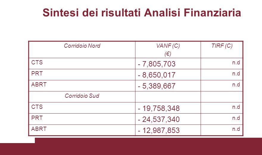 Sintesi dei risultati Analisi Finanziaria