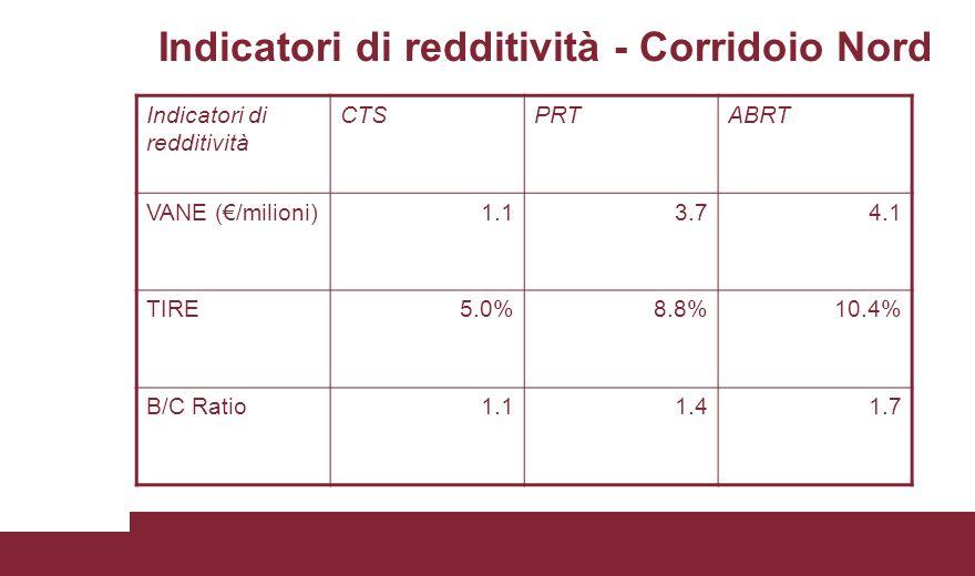 Indicatori di redditività - Corridoio Nord