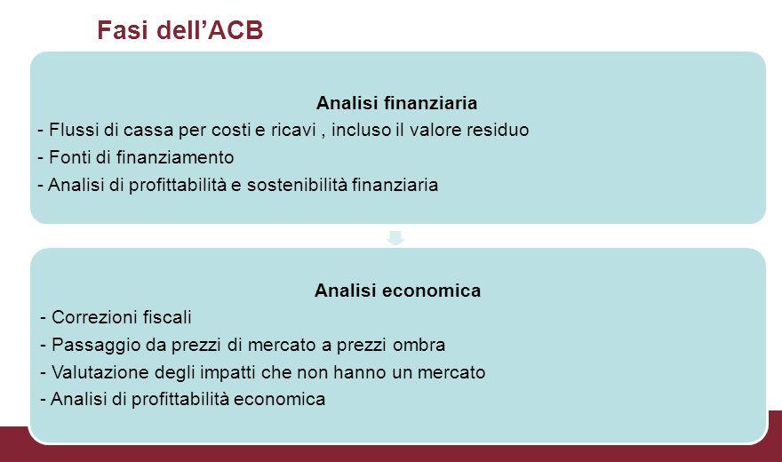 Fasi dell'ACB Analisi economica Analisi finanziaria