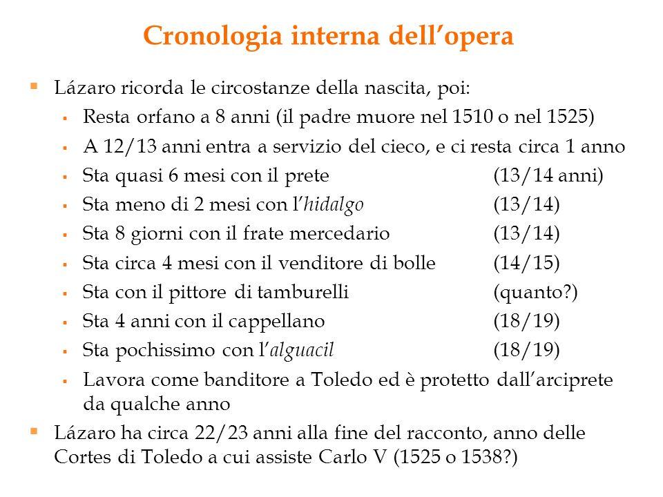 Cronologia interna dell'opera