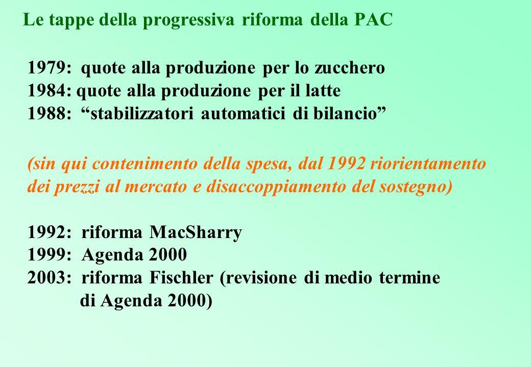 Le tappe della progressiva riforma della PAC