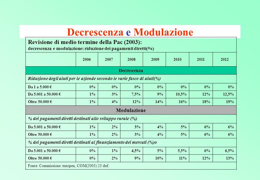 Decrescenza e Modulazione
