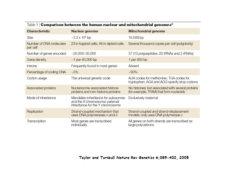 Taylor and Turnbull Nature Rev Genetics 6;389-402, 2005