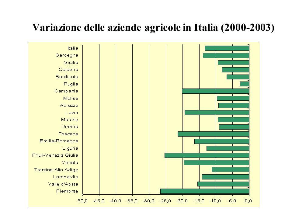 Variazione delle aziende agricole in Italia (2000-2003)
