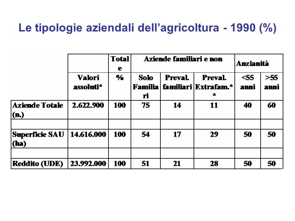 Le tipologie aziendali dell'agricoltura - 1990 (%)
