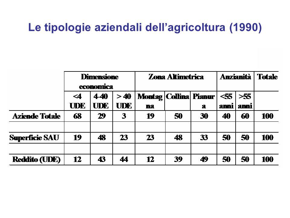 Le tipologie aziendali dell'agricoltura (1990)