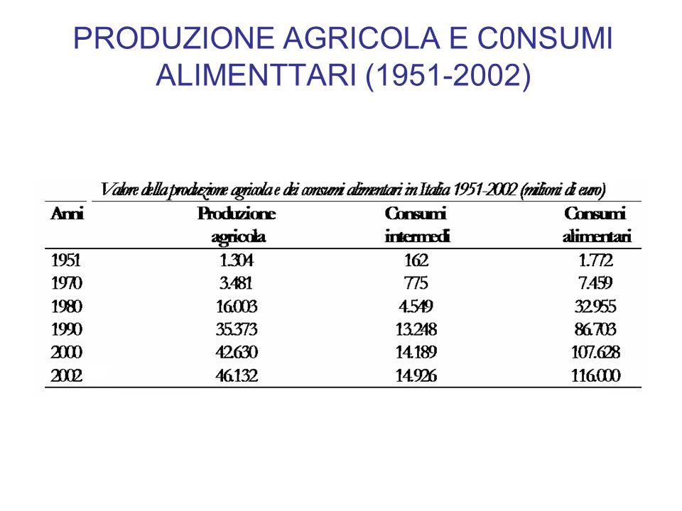 PRODUZIONE AGRICOLA E C0NSUMI ALIMENTTARI (1951-2002)