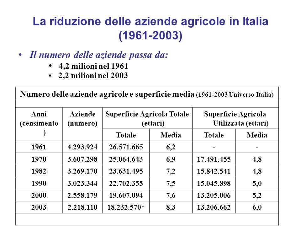 La riduzione delle aziende agricole in Italia (1961-2003)