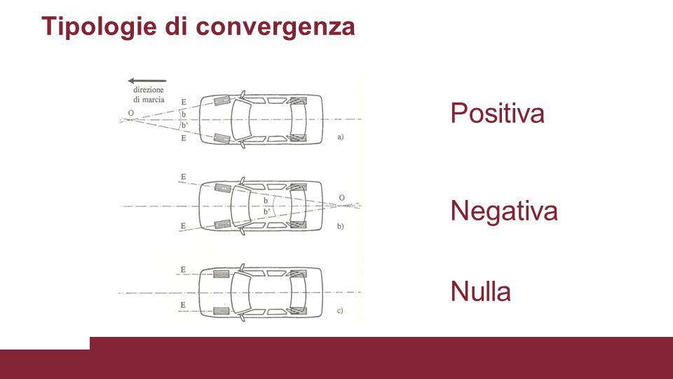 Tipologie di convergenza