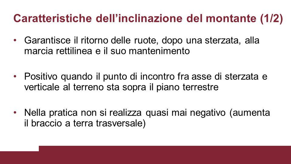 Caratteristiche dell'inclinazione del montante (1/2)
