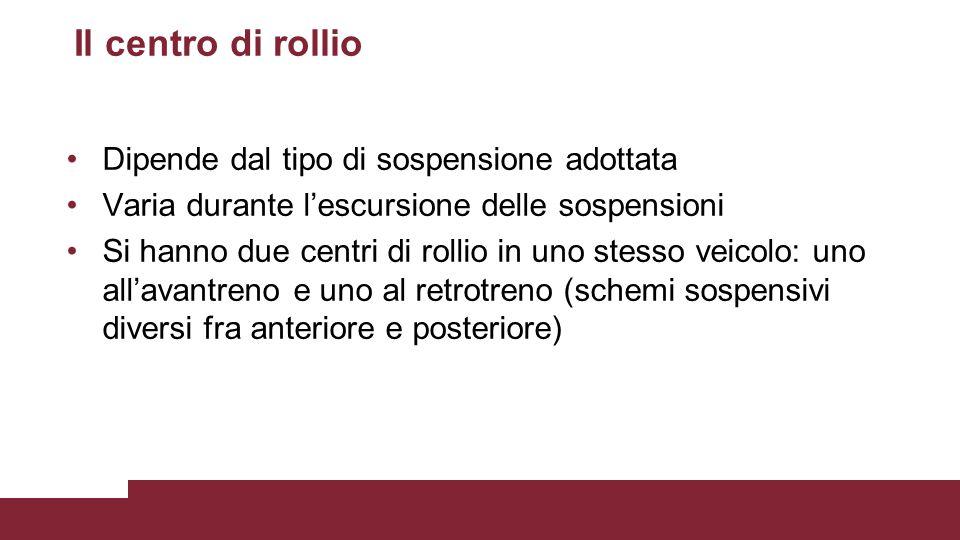 Il centro di rollio Dipende dal tipo di sospensione adottata