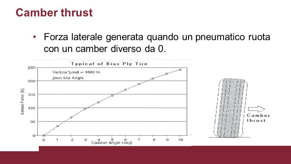 Camber thrust Forza laterale generata quando un pneumatico ruota con un camber diverso da 0.