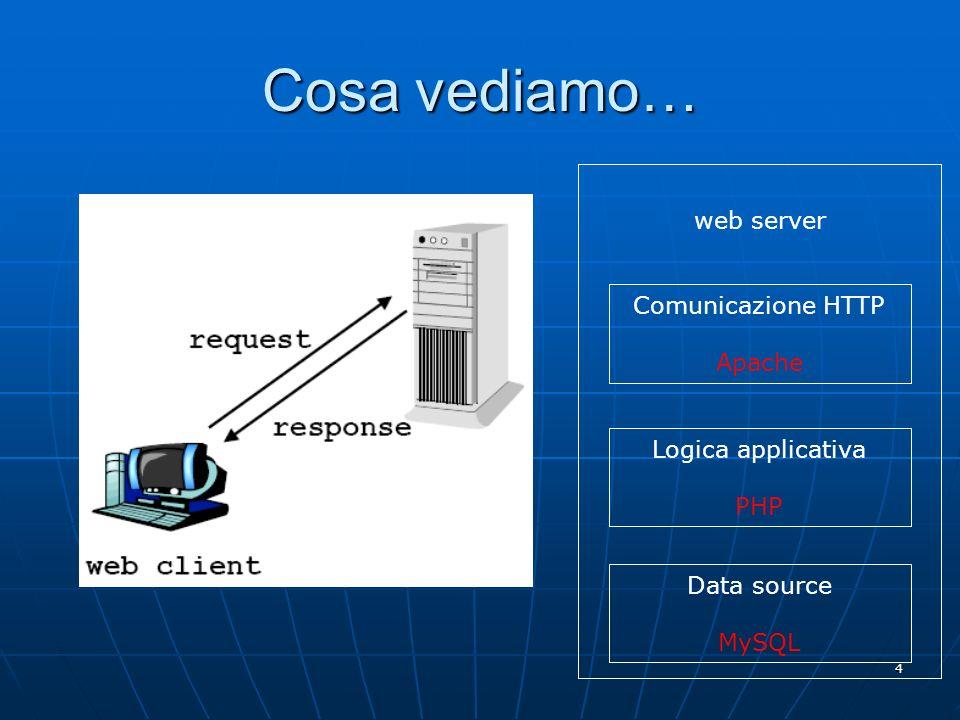 Cosa vediamo… web server Comunicazione HTTP Apache Logica applicativa