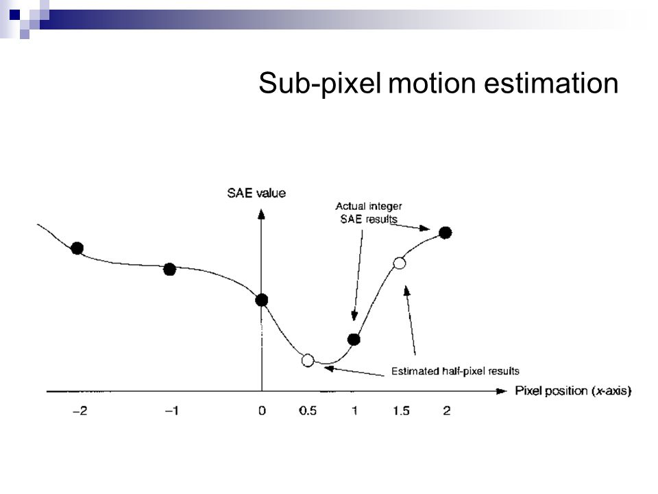 Sub-pixel motion estimation