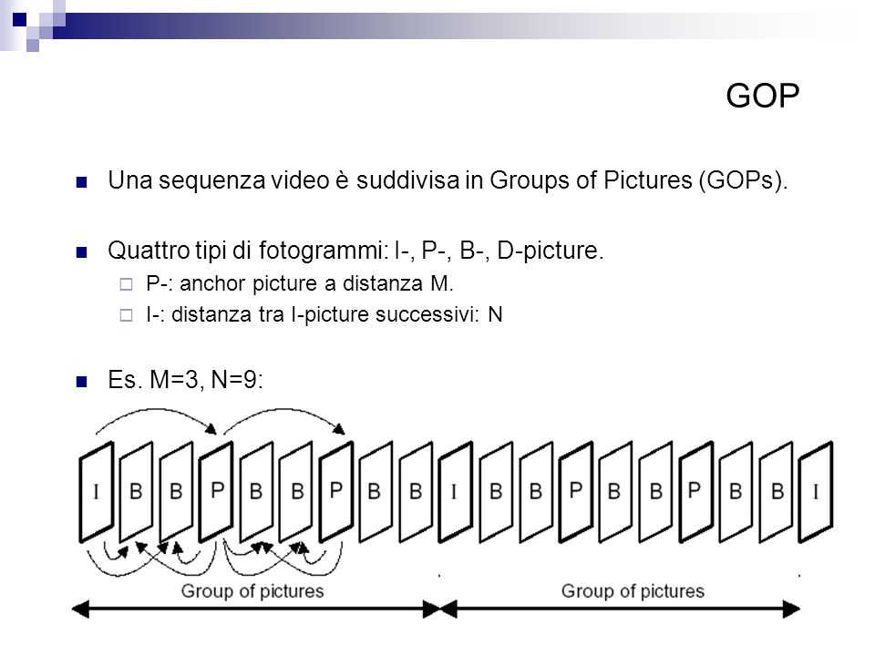 GOP Una sequenza video è suddivisa in Groups of Pictures (GOPs).