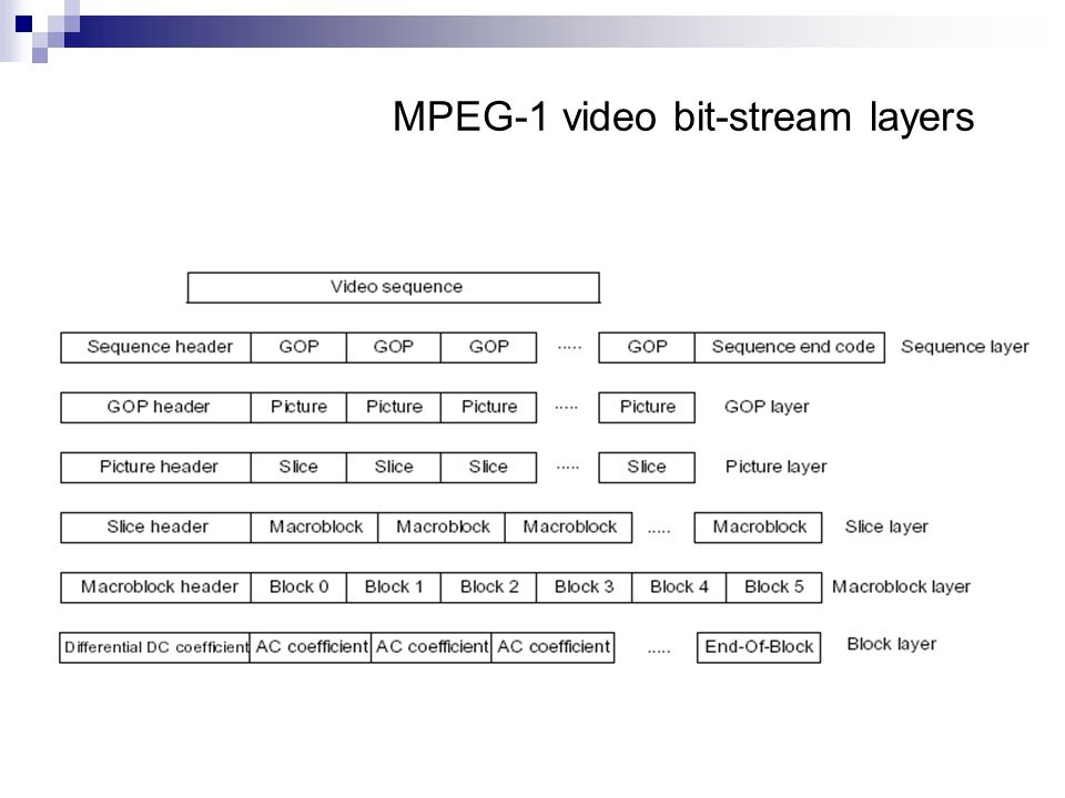 MPEG-1 video bit-stream layers