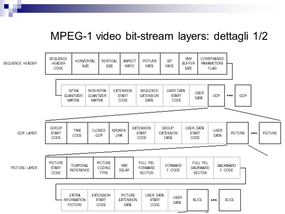 MPEG-1 video bit-stream layers: dettagli 1/2