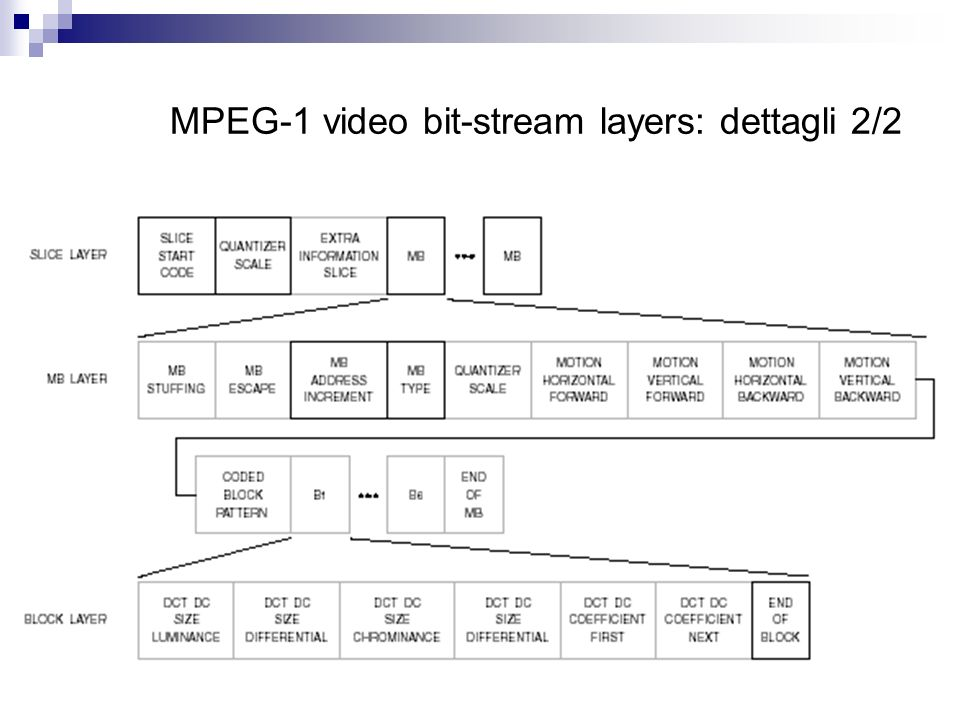 MPEG-1 video bit-stream layers: dettagli 2/2