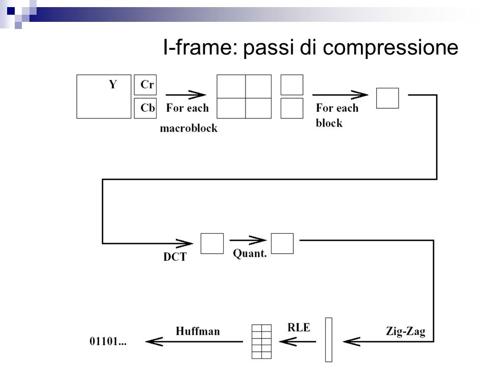 I-frame: passi di compressione