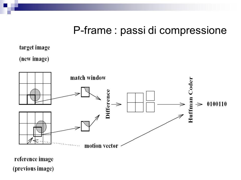 P-frame : passi di compressione